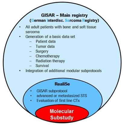 Molekulare Substudien im Kontext von GISAR